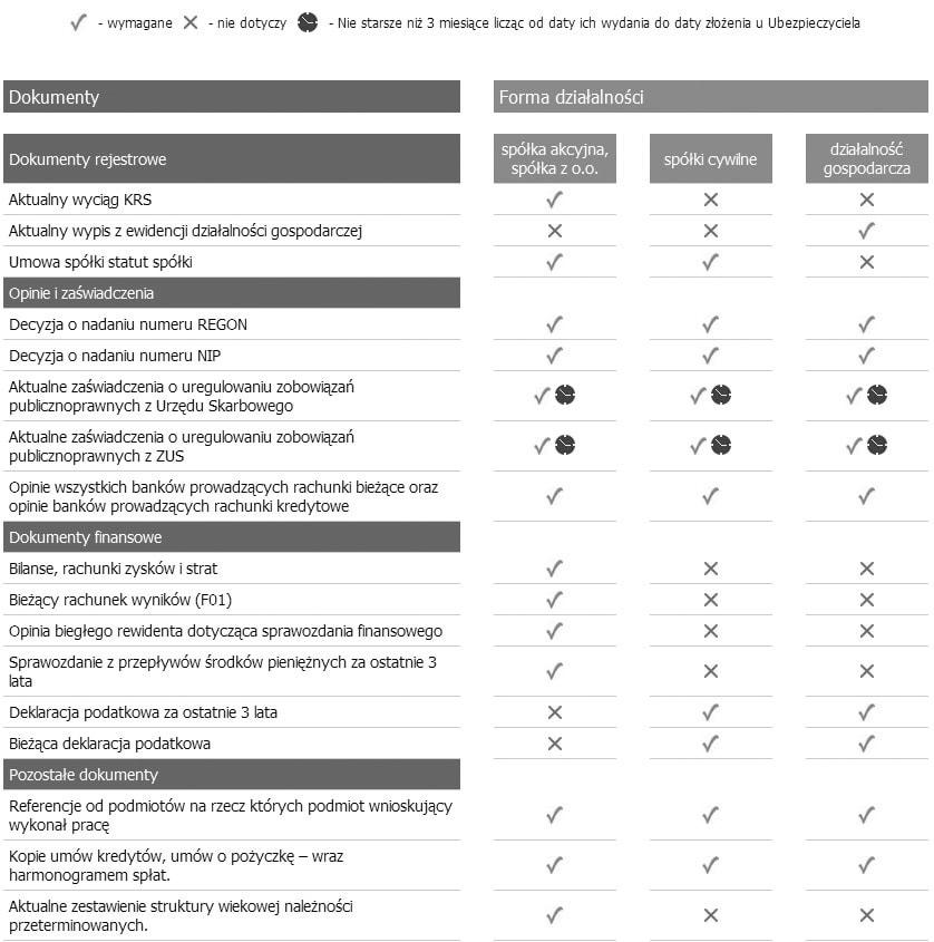 wykaz-dokumentw-do-oceny-wnioskodawcy-gwarancji